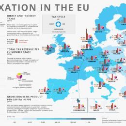 najveći porez u EU