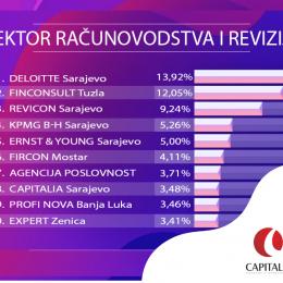 Računovodstvena agencija Capitalia